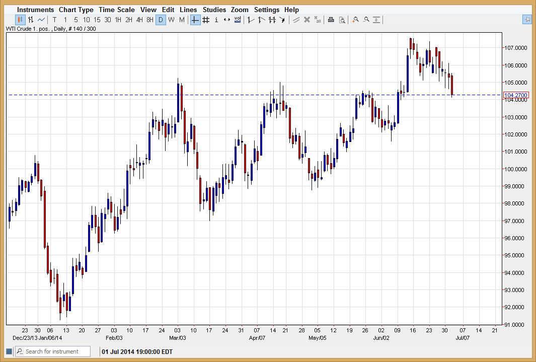 Crude Oil 7314
