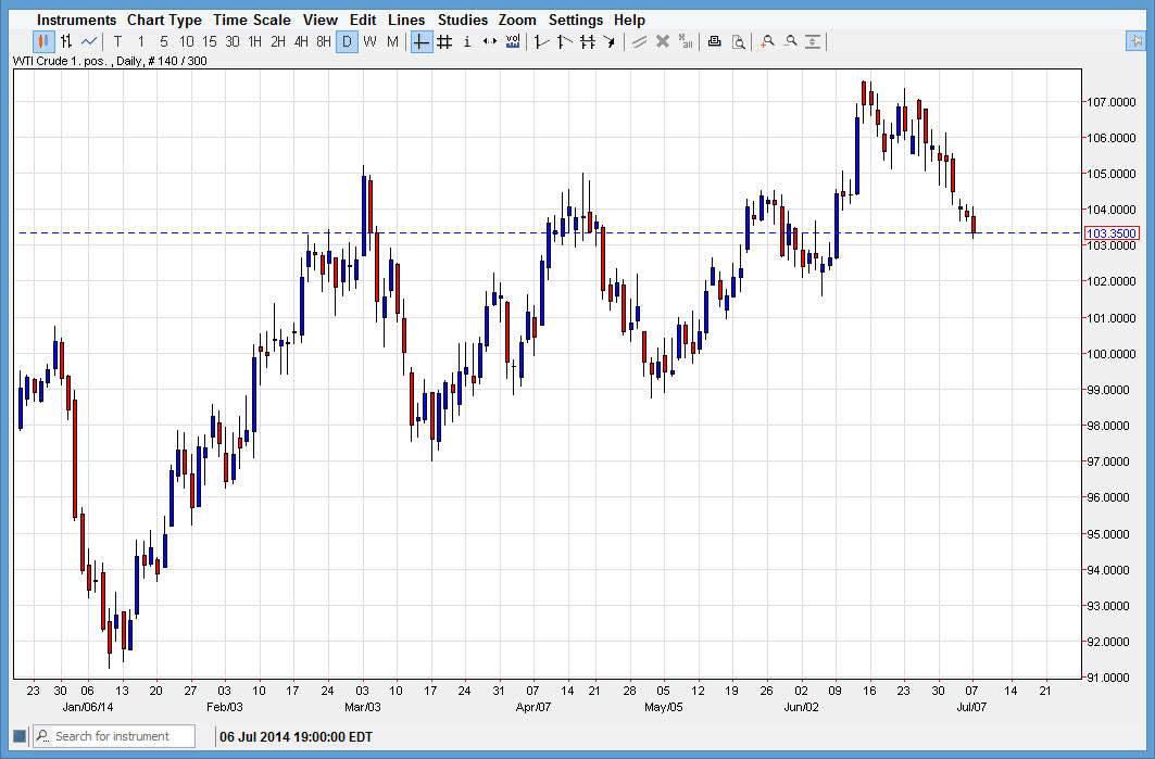 Crude Oil 7814