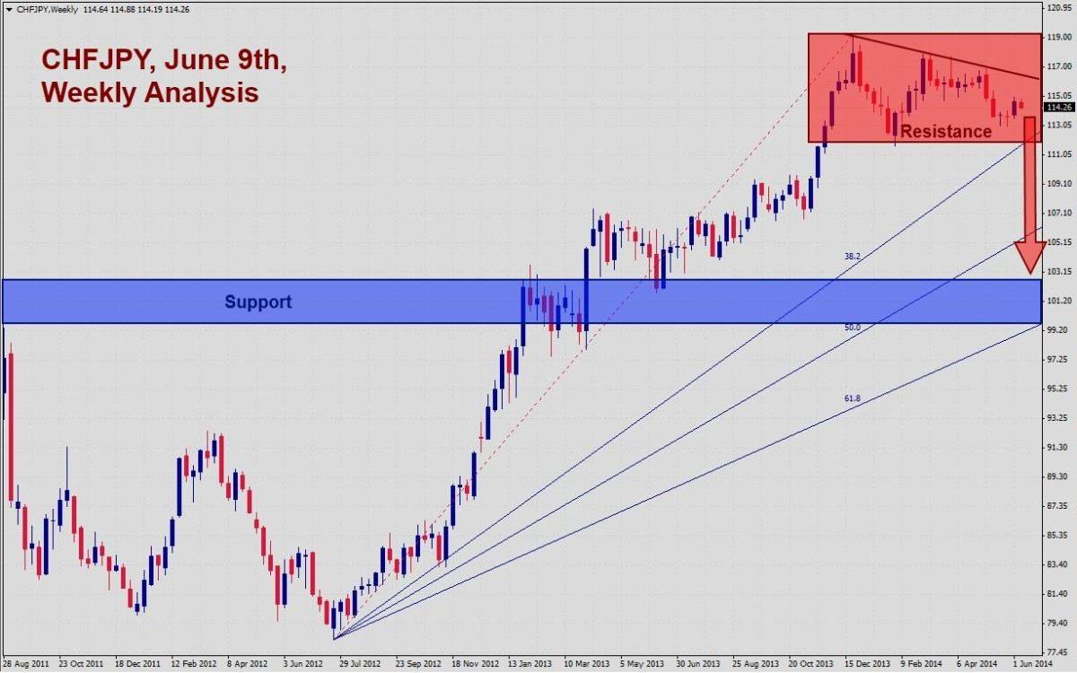 CHFJPY Weekly Signal 61014