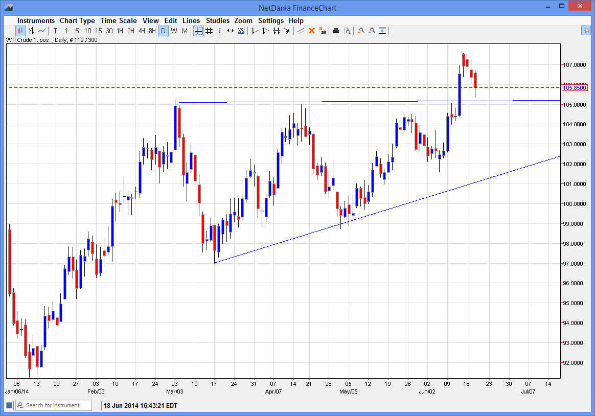 Crude Oil 61914