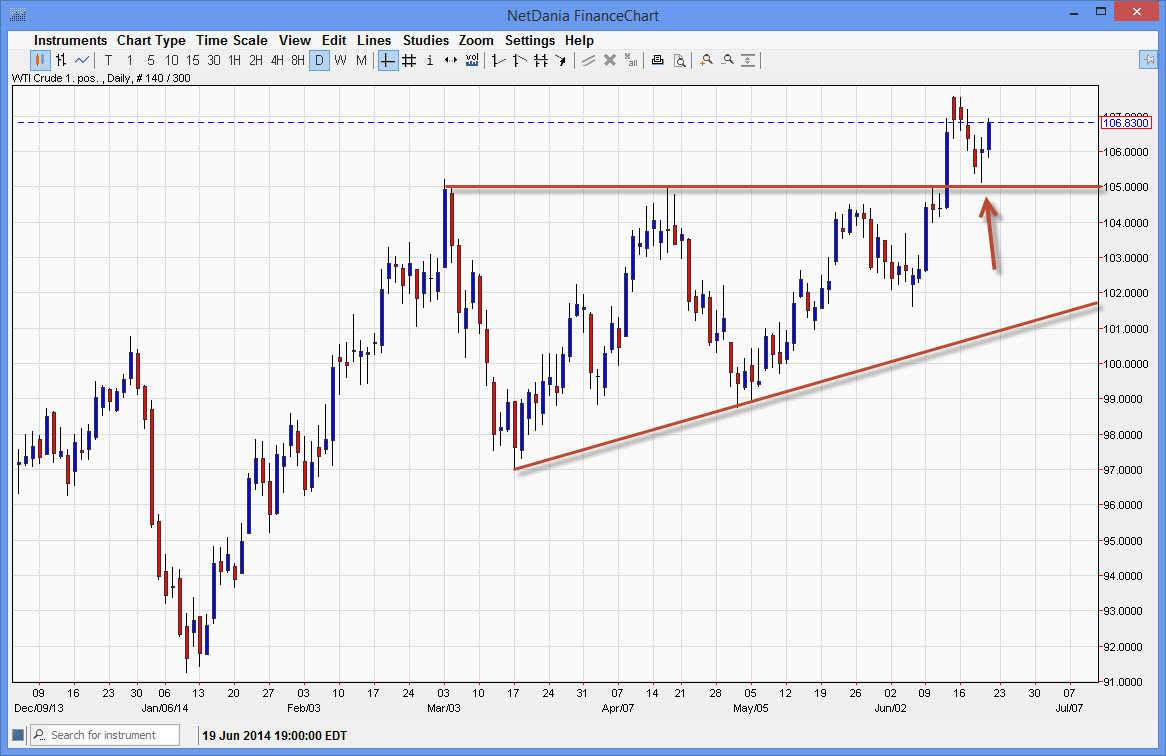 Crude Oil 62314