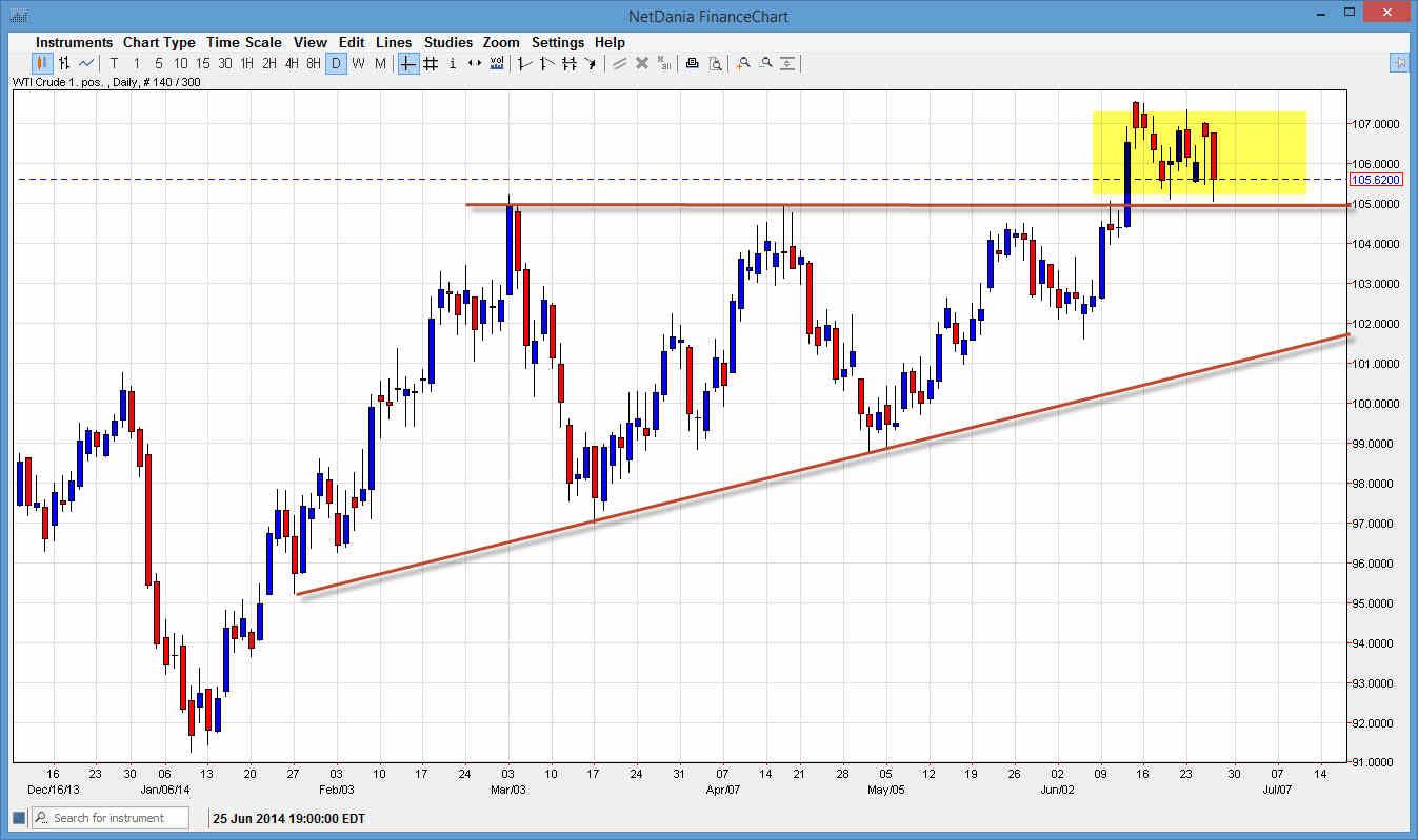 Crude Oil 62714