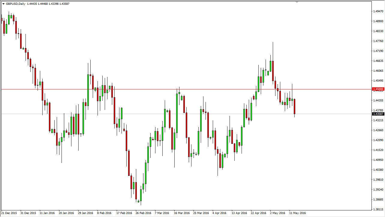 Forex daily forecast eur usd