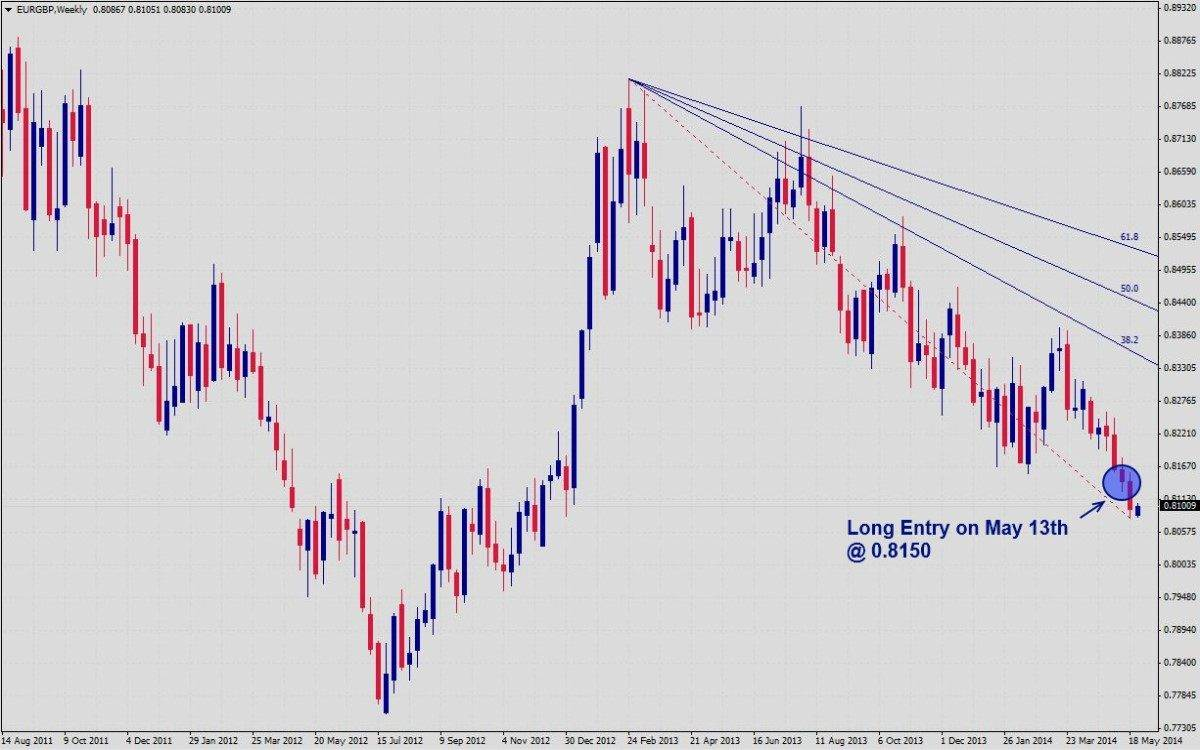Daily forex signal update