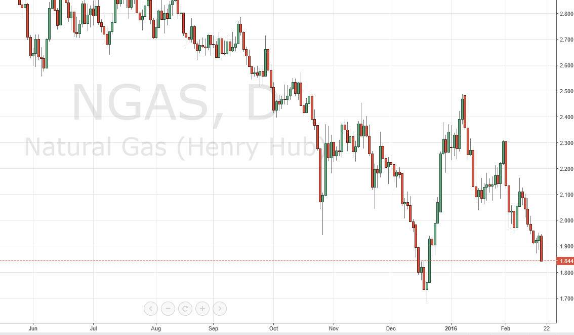 Natural gas live forex