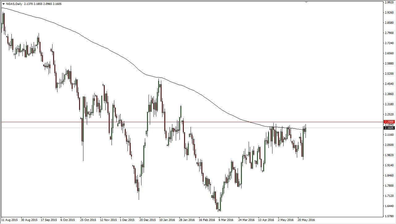 Forex natural gas news