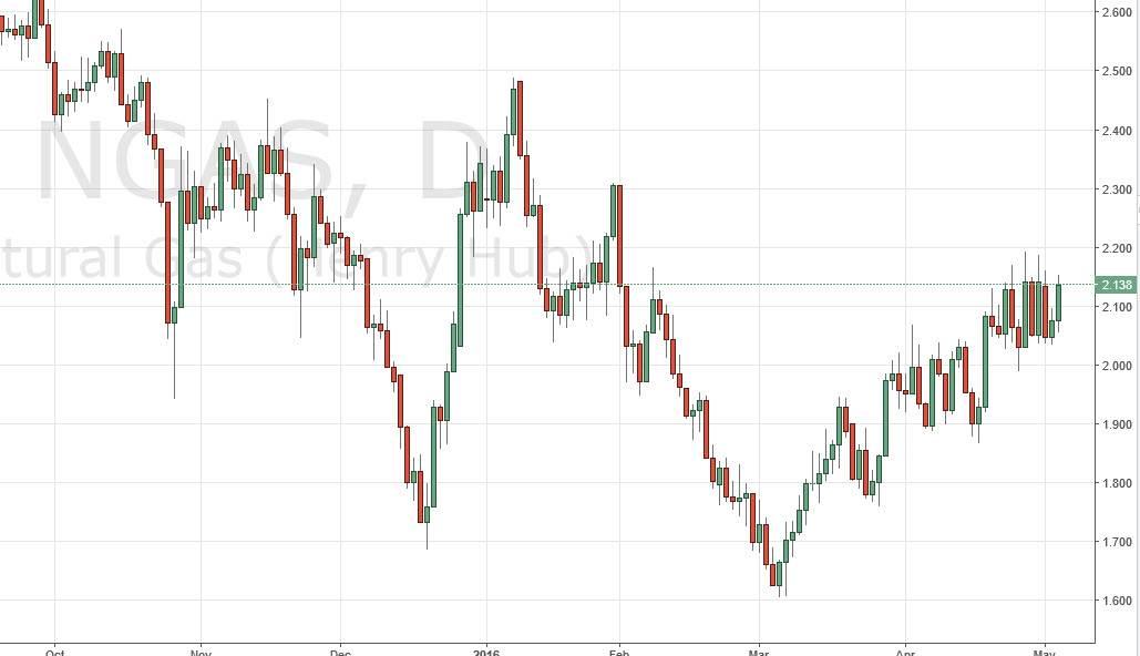 Natural gas forex chart