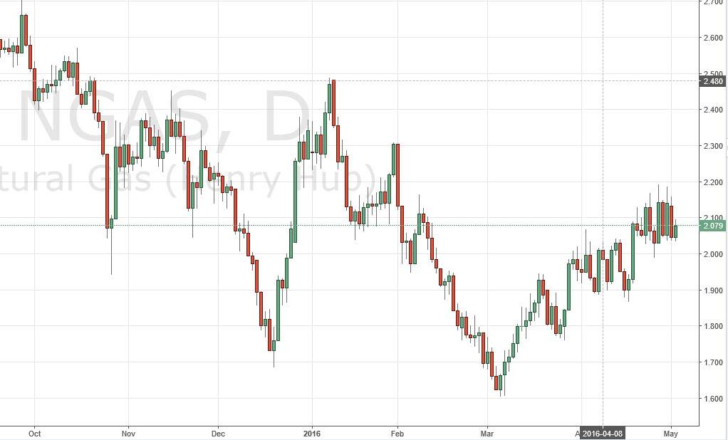 Forex natural gas forecast