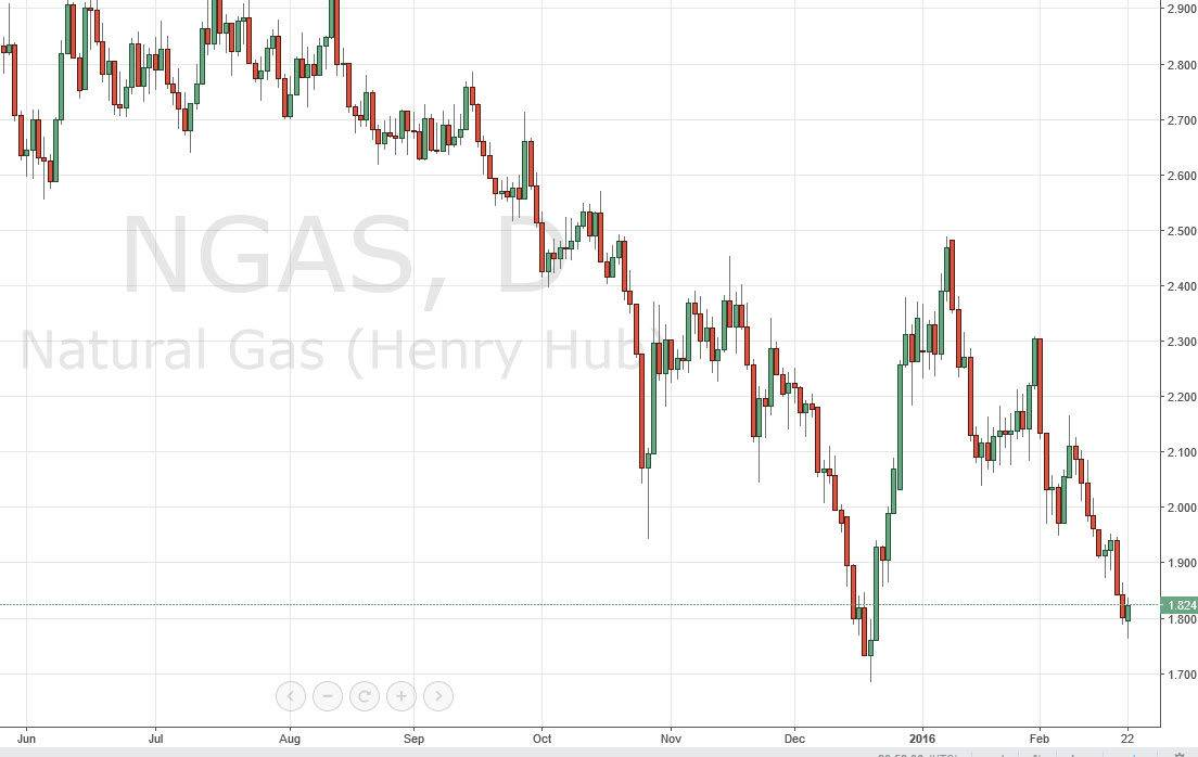 Natural gas forex