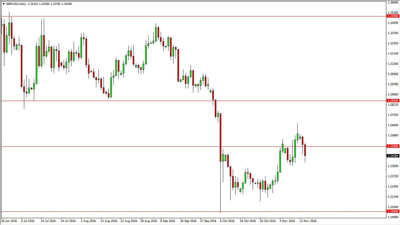 Forex technical analysis gbp/usd