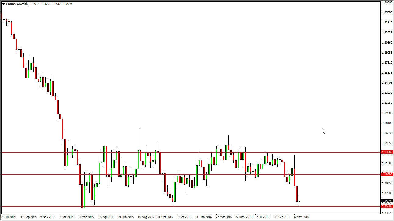 Weekly forex signals eur usd
