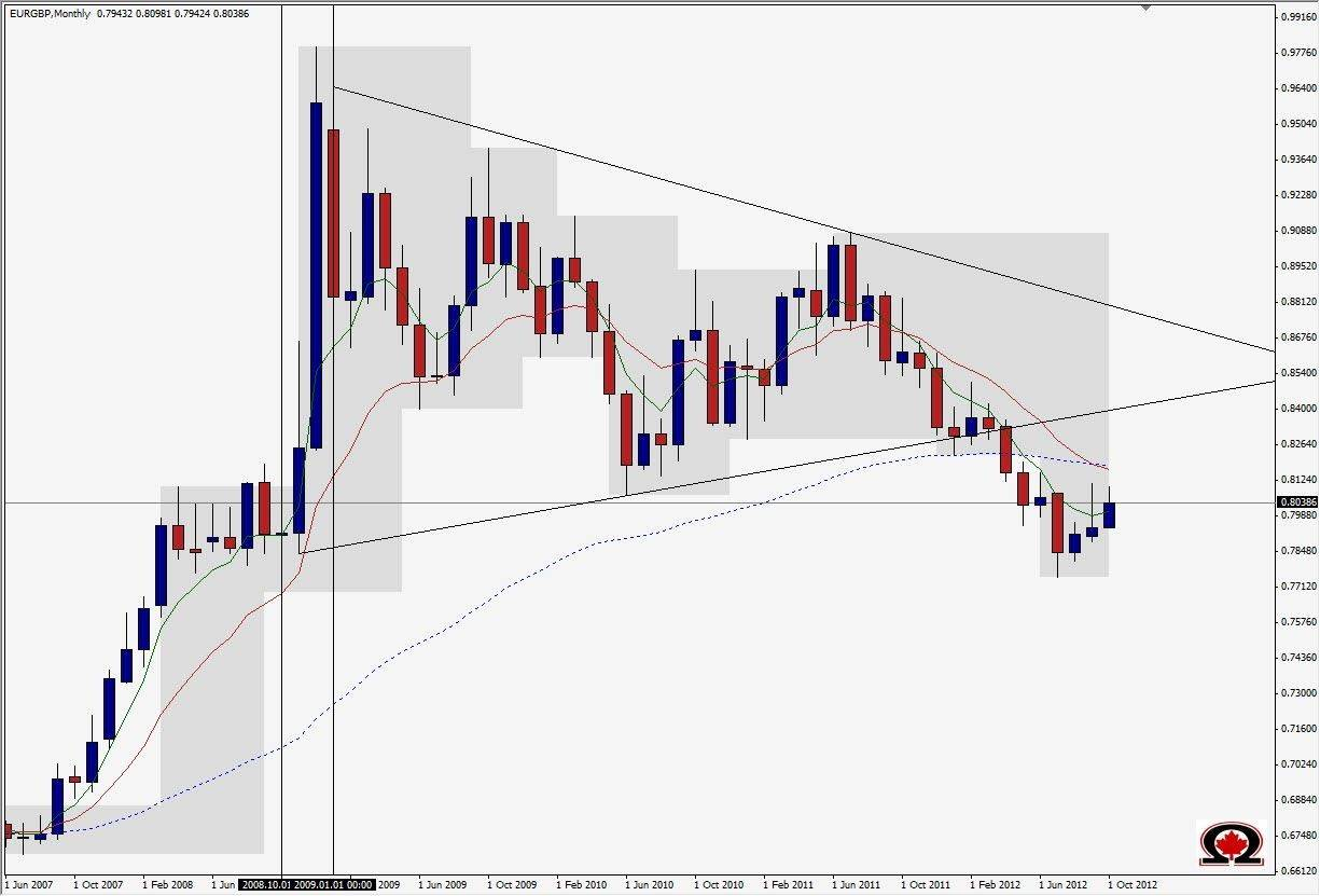 Forex 10 monthly