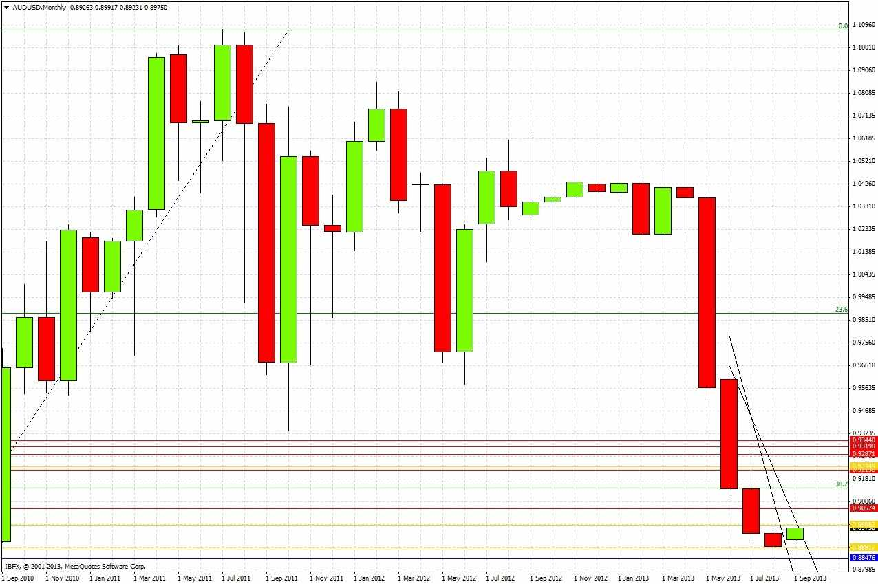 AUDUSD Monthly 9213