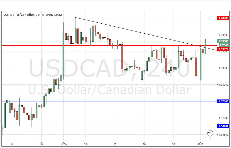Forex usd cad historical data