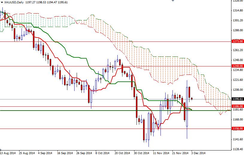 Xau usd trading system