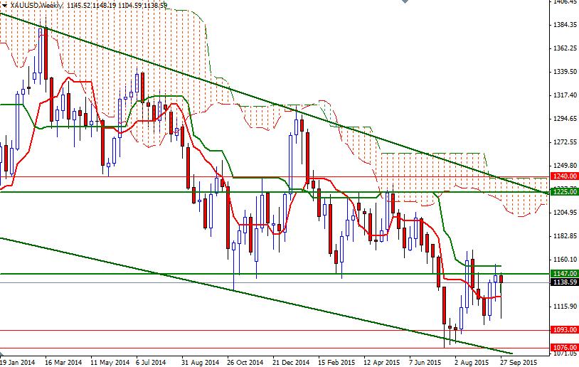 Forexpros currencies xau usd advanced chart