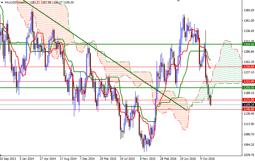 Forecasting of forex rates