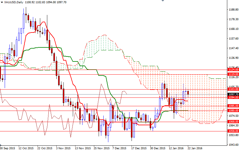 Forex rally review