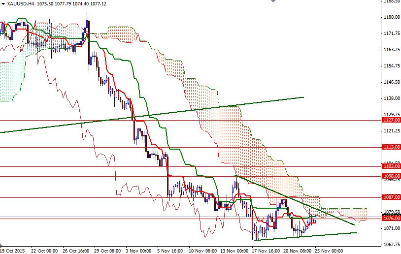 Buying gold through forex