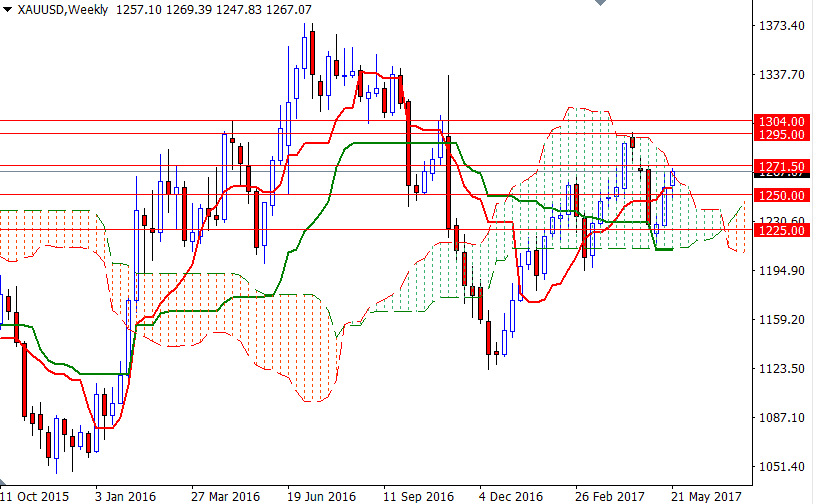 Forex gold weekly forecast