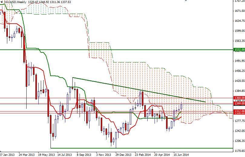 Forex gold price analysis