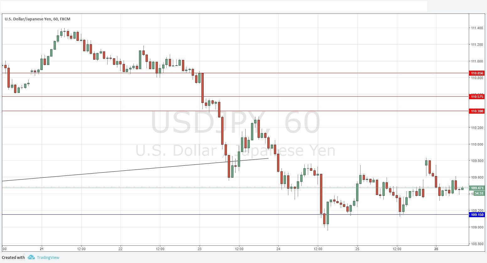 Usd to jpy forex