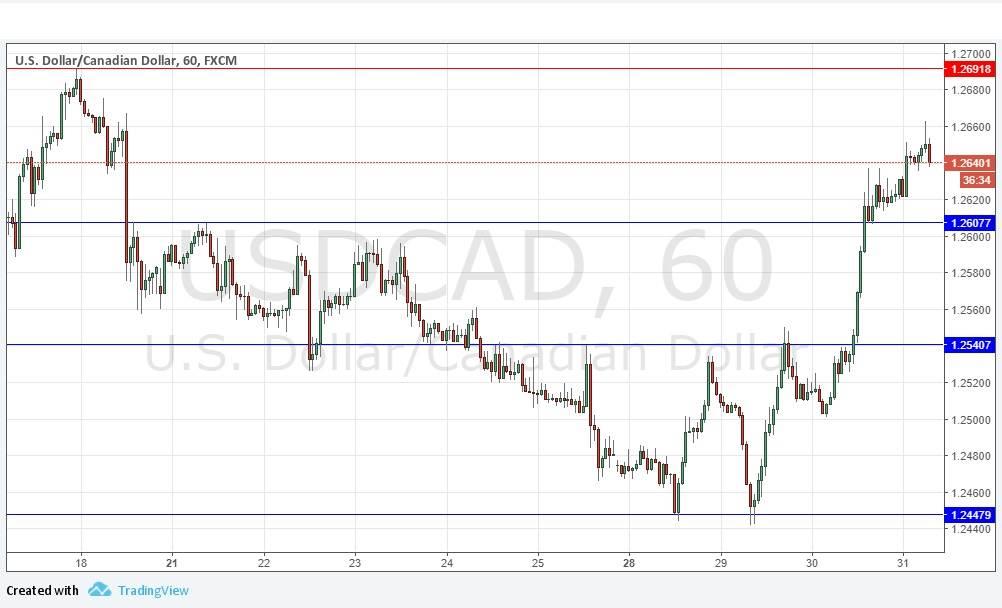 Eur cad technical analysis брокер форекс со своей торговой платформой