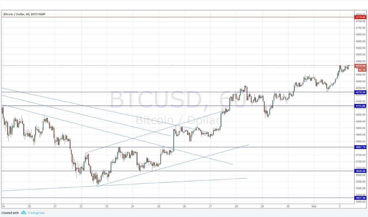 bigest bitcoin trade buy Tokelau