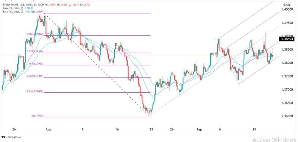 GBP/USD Forex Signal: Consolidation Mode For Now