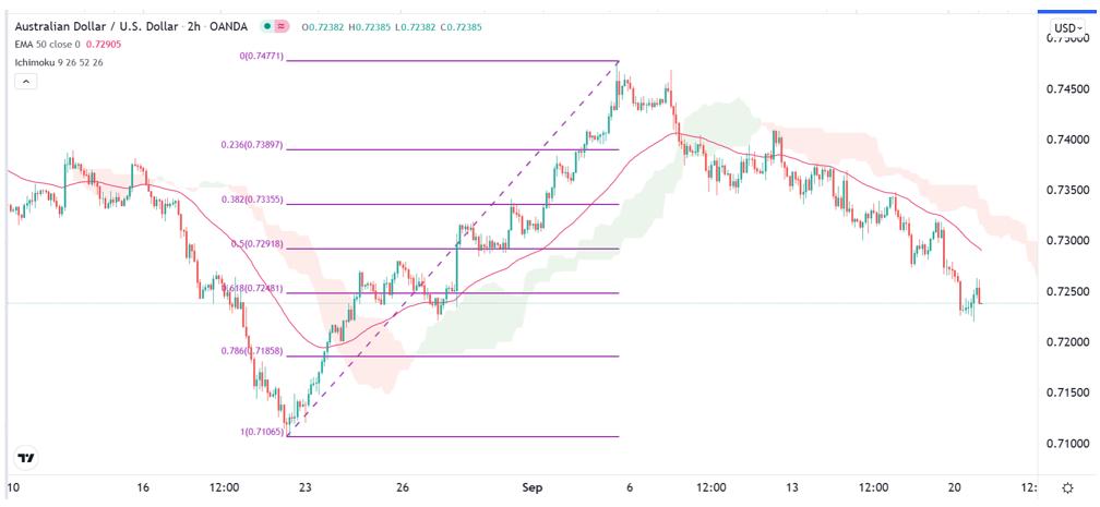 AUD/USD Forex Signal: Bearish Momentum Remains