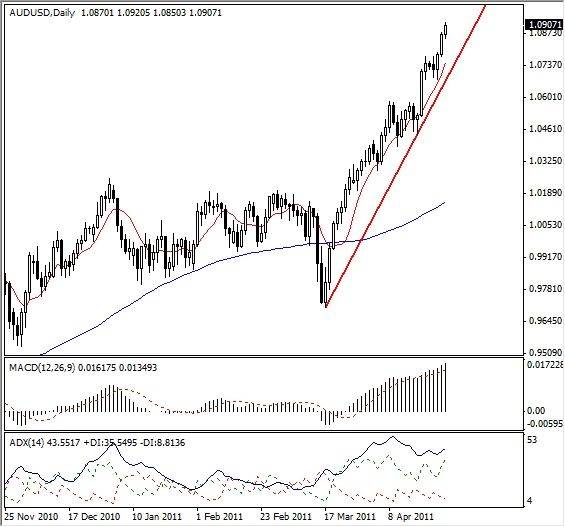 AUD-USD Aiming For 1.1000 | DailyForex