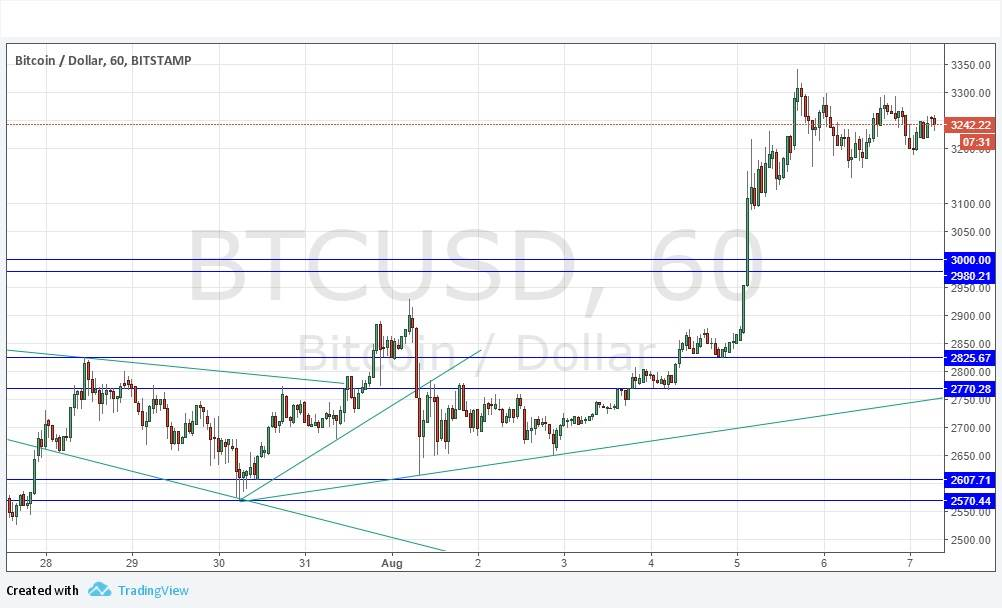 Btc forex connaught place
