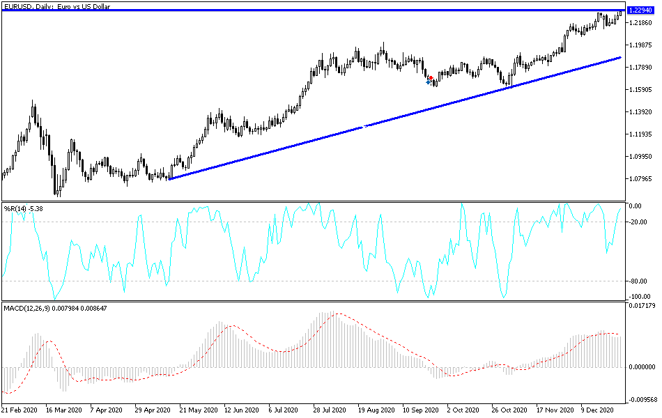 EUR/USD Technical Analysis: When to Sell?