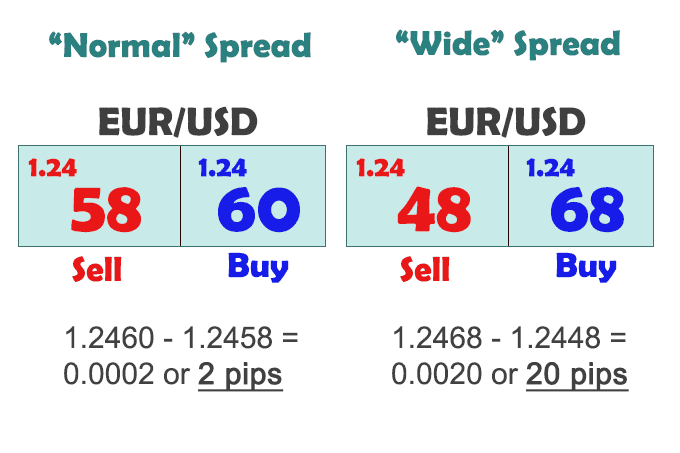 How to Understand the Forex Spread