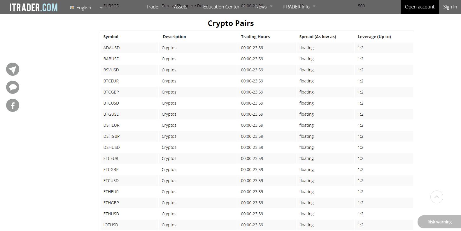 itrader bitcoin)