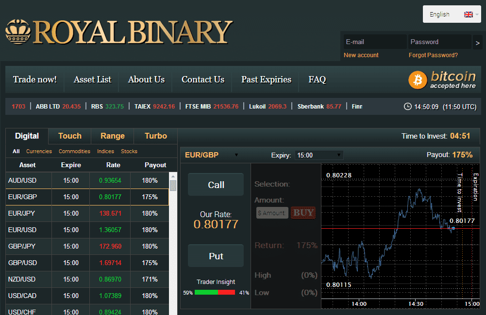 Royal bank binary options