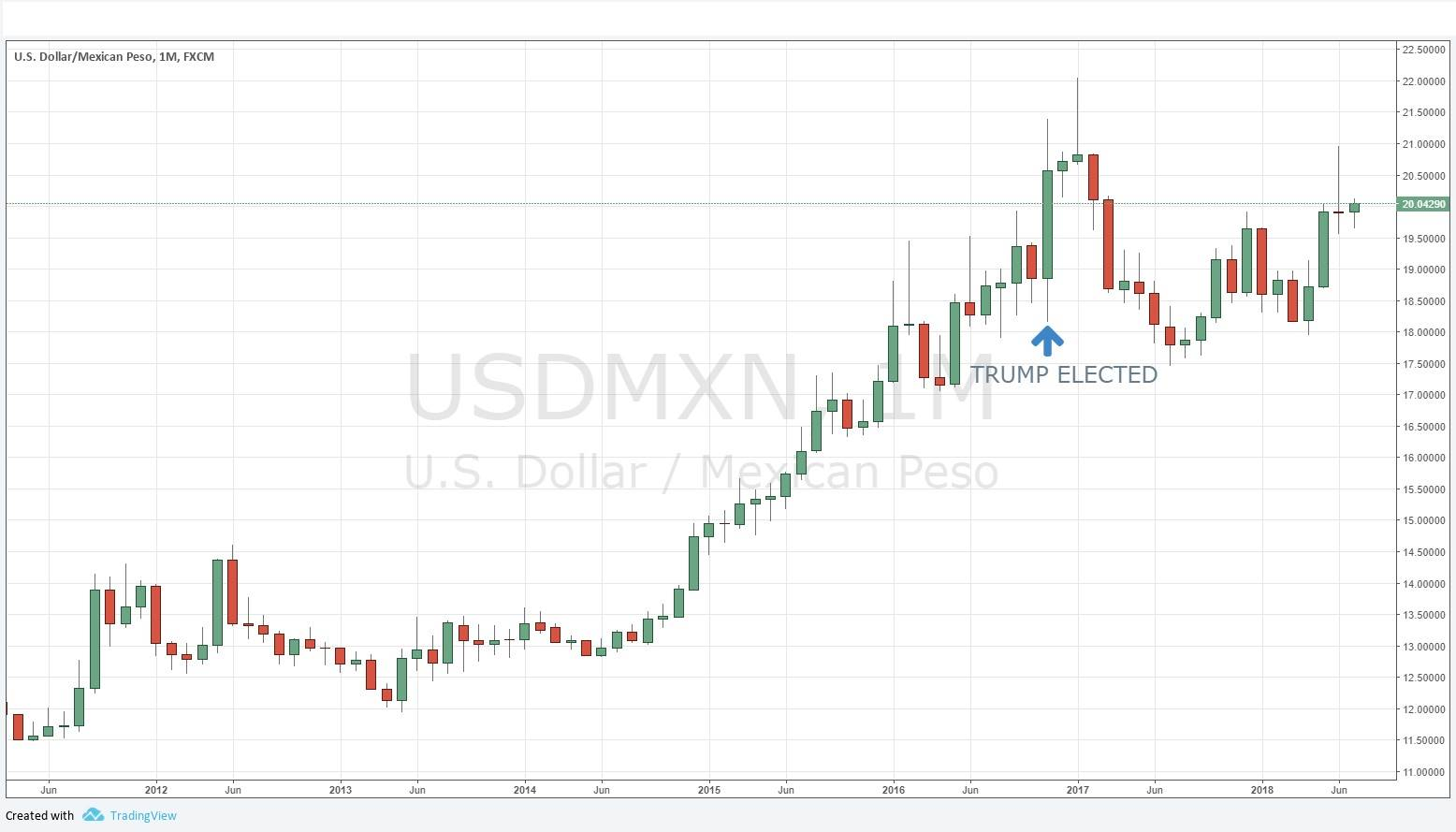 Mexico Turns Left | DailyForex – Mint Dynasty