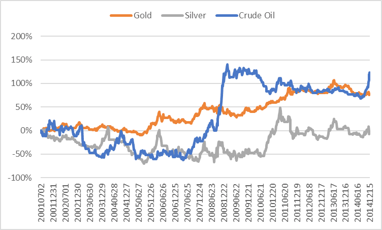 The Results For Crude Oil And Gold Are Attractive Compare Well To Best Performing Forex Currency Pairs Which We Looked At Earlier