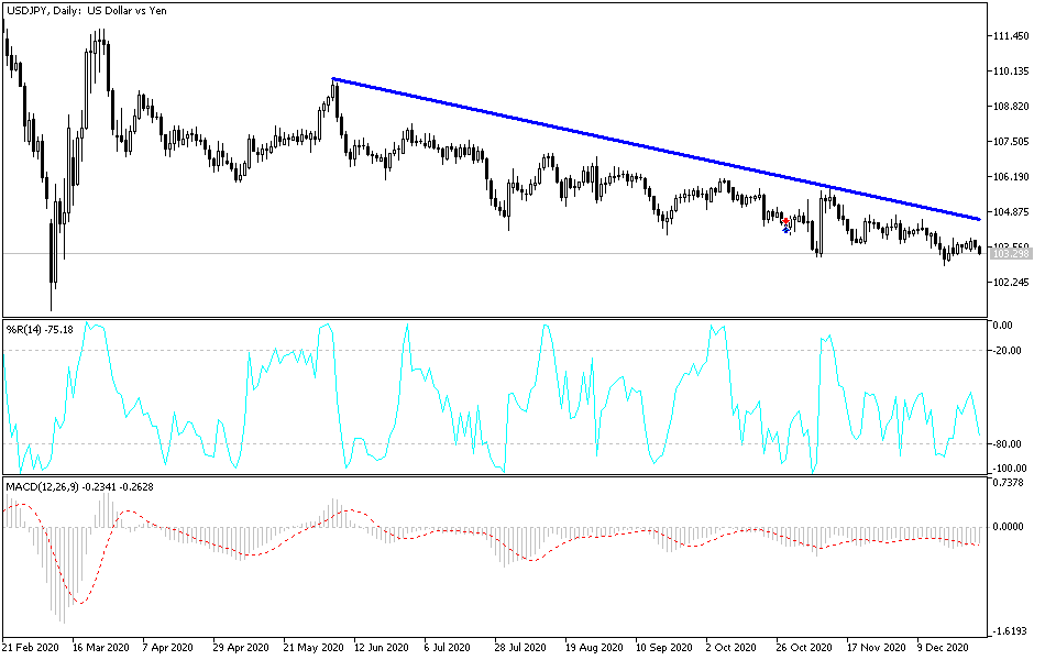 USD/JPY Technical Analysis: US Inflation