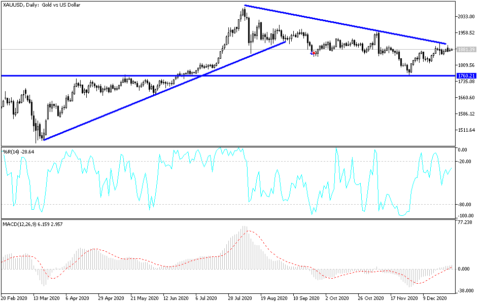 Gold Technical Analysis: Imminent Price Explosion