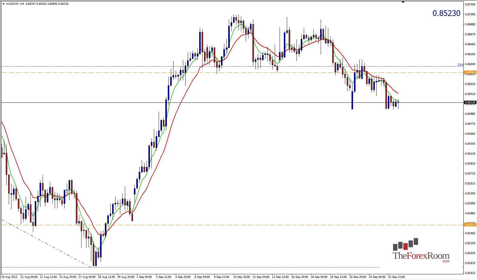 AUD/CHF Bear Flag | DailyForex