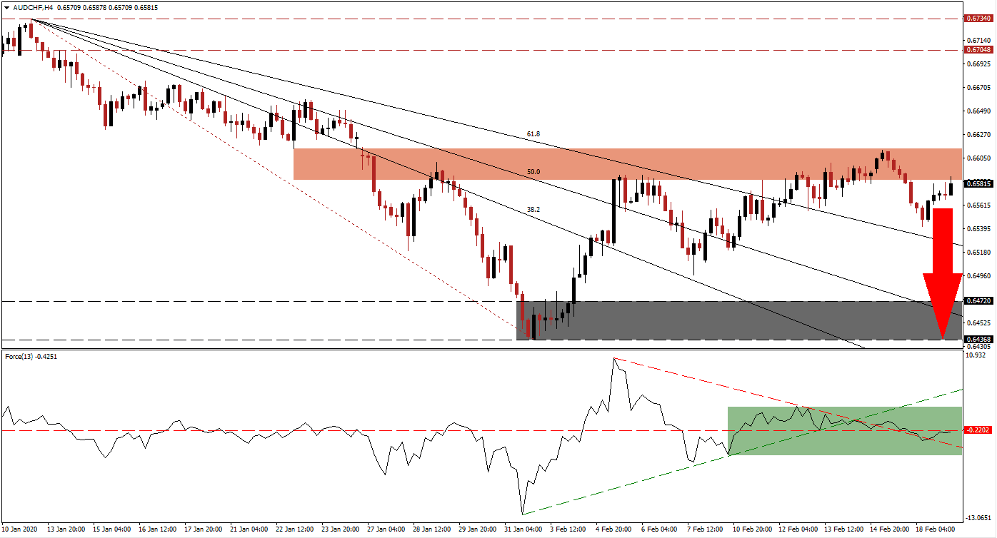 AUD/CHF: Resistance Zone to Enforce Long-term Downtrend | DailyForex