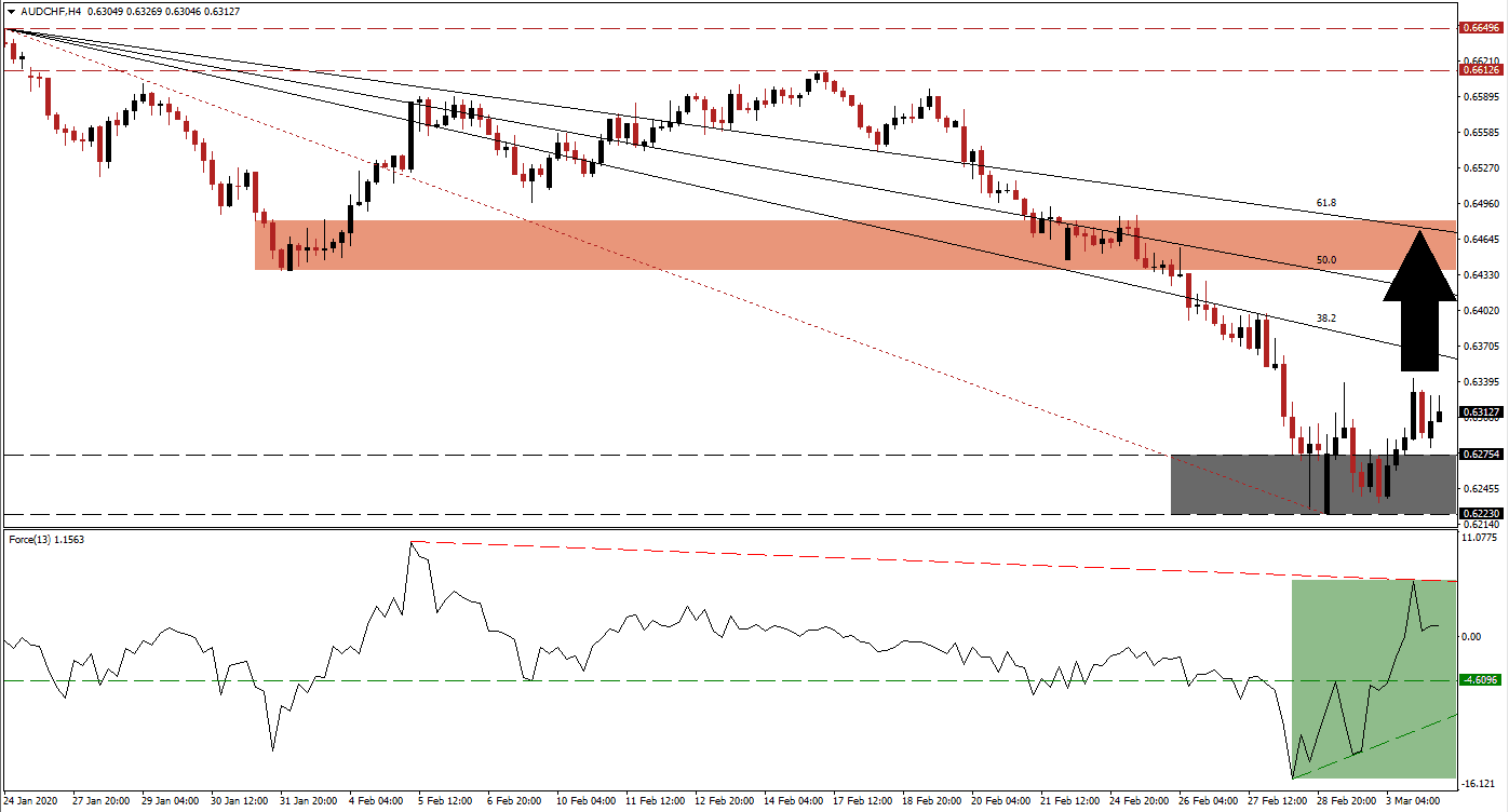 AUD/CHF More Upside Anticipated to Follow Sustained Breakout | DailyForex