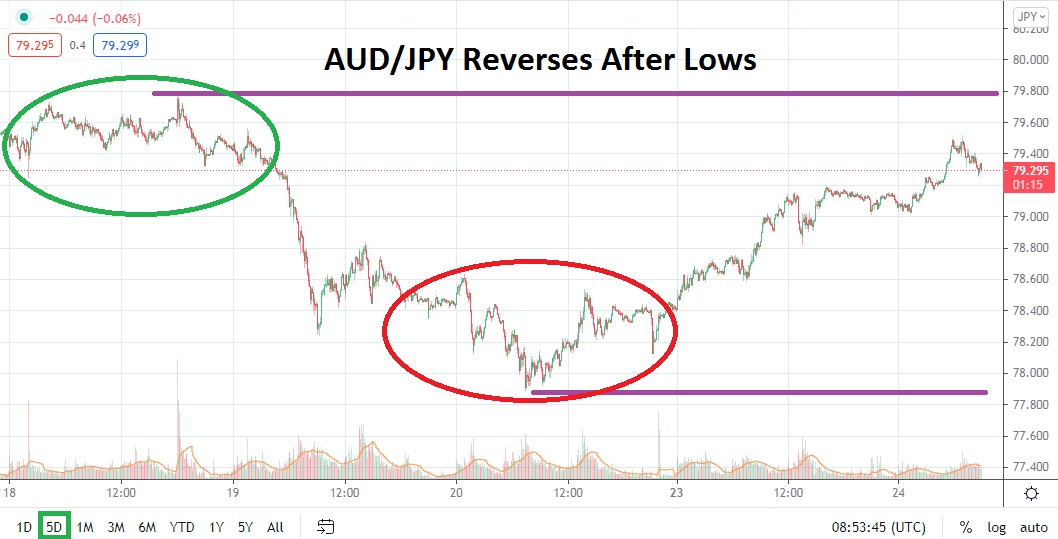 Short-Term Reversal Appears to Be Weak, Speculative