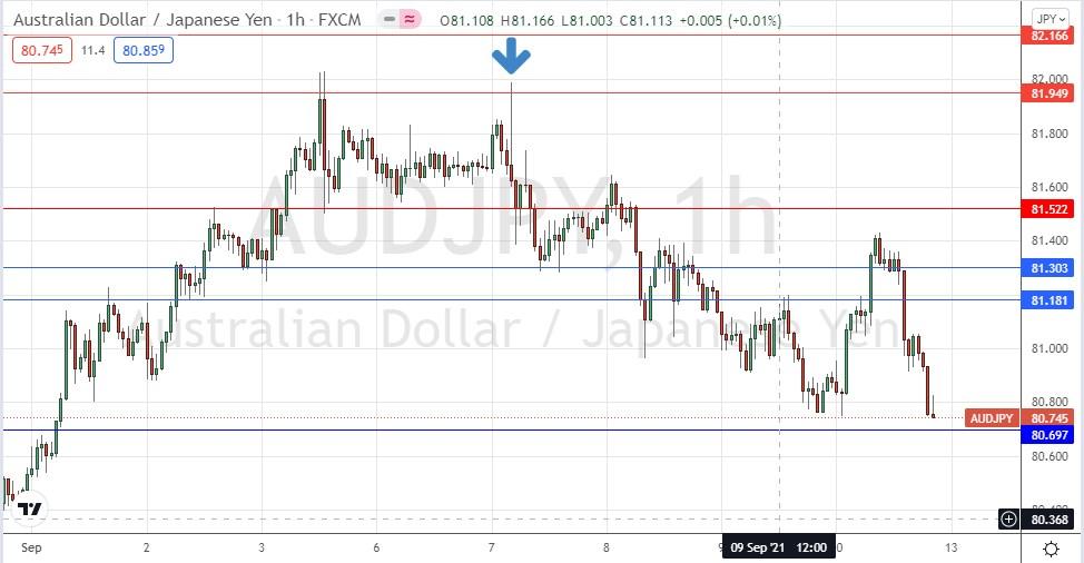 AUD/JPY Hourly Chart