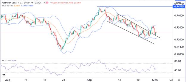 Dólar Australiano espera un repunte