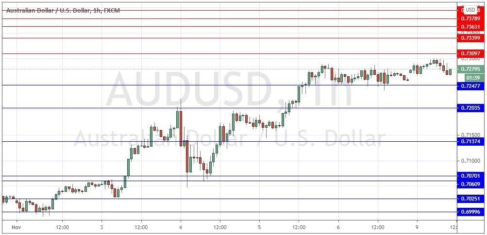AUD/USD Forex Signal: Weakly Bullish Above 0.7248