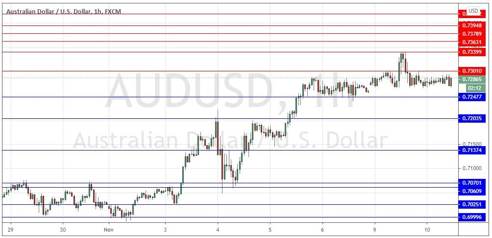 AUD/USD Forex Signal: Bullish Consolidation Above 0.7248