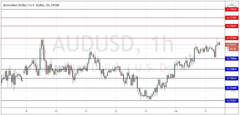 AUD/USD Forex Signal: Bullish Advance