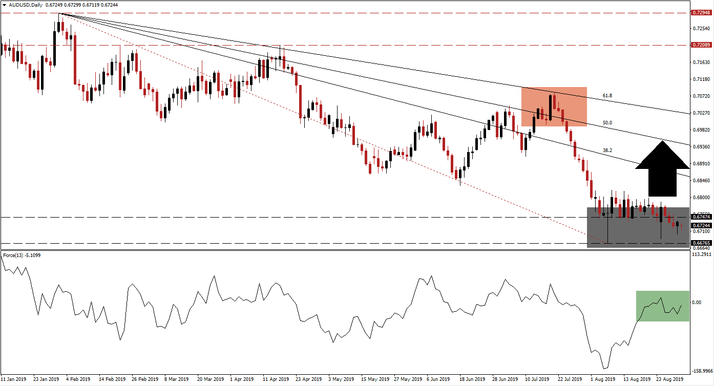 AUD/USD Technical Analysis: Can the AUD Recover? | DailyForex